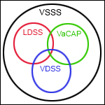 image of geocentric circles depicting the various entities of the Virginia Social Services System (VSSS)